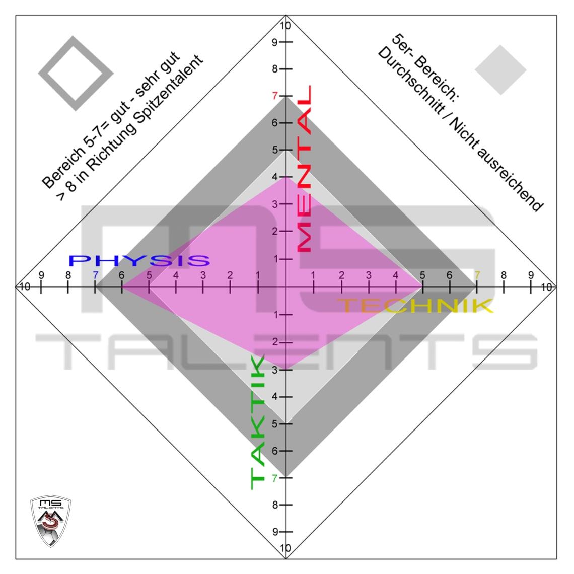 Diagramm-0_1.Beurteilung